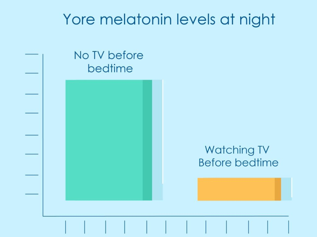 A graph to point out the effect of watching TV on melatonin production