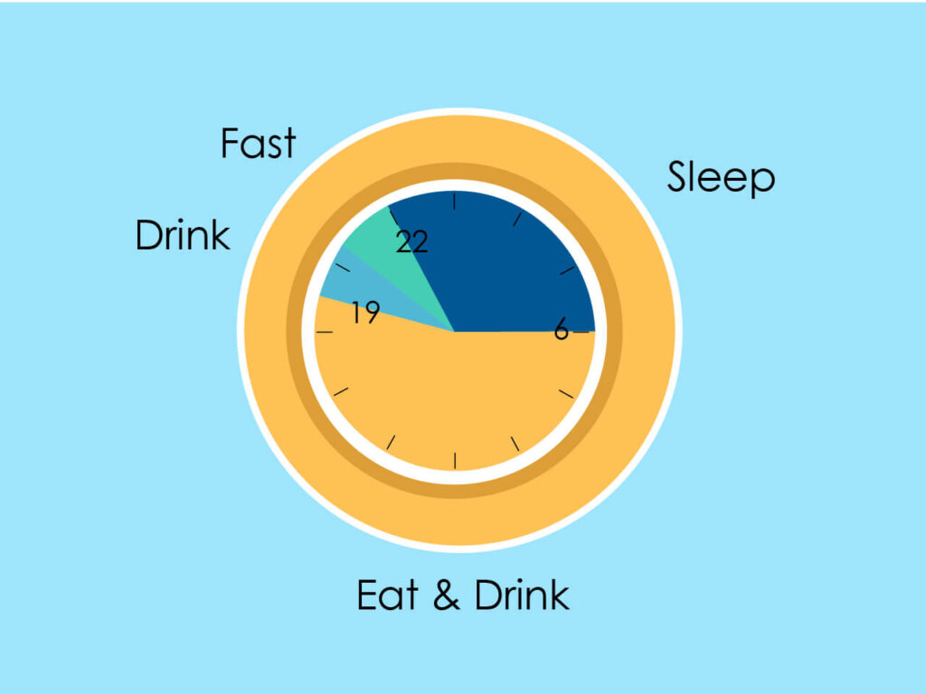 A clock showing that you should stop eating early and eat only from 6 am till 7:30 pm