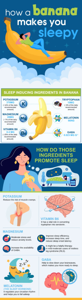 An infographic that tells why do bananas help you sleep