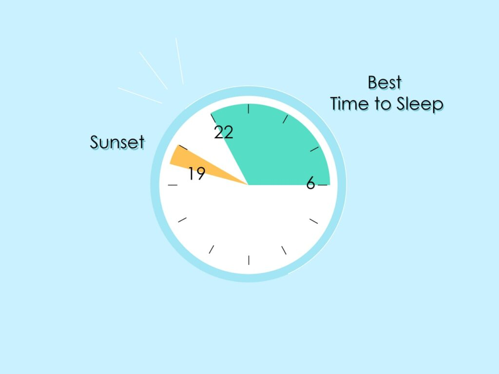 Showing inside a clock that the best sleeping time is from 10pm to 4am